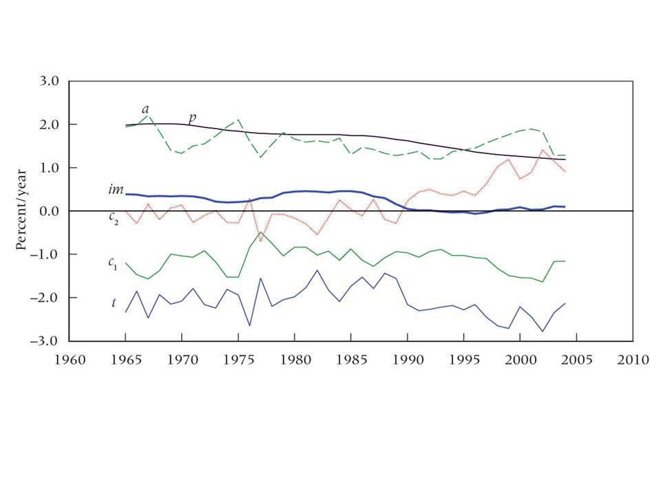 "FIGURE 1: Annual change of ImPACT factors in global cropland shown by ten-year moving averages 1961–2010 The thick ""impact"" (im) line sums the other five. Population (p) and affluence (a) raise impact, while technology (t) lowers it, and forms of consumer behaviour (c) may lower or raise it. When the value of the impact line falls below zero, cropland is released for other uses. SOURCES: FAO (2012); World Bank (2012)."