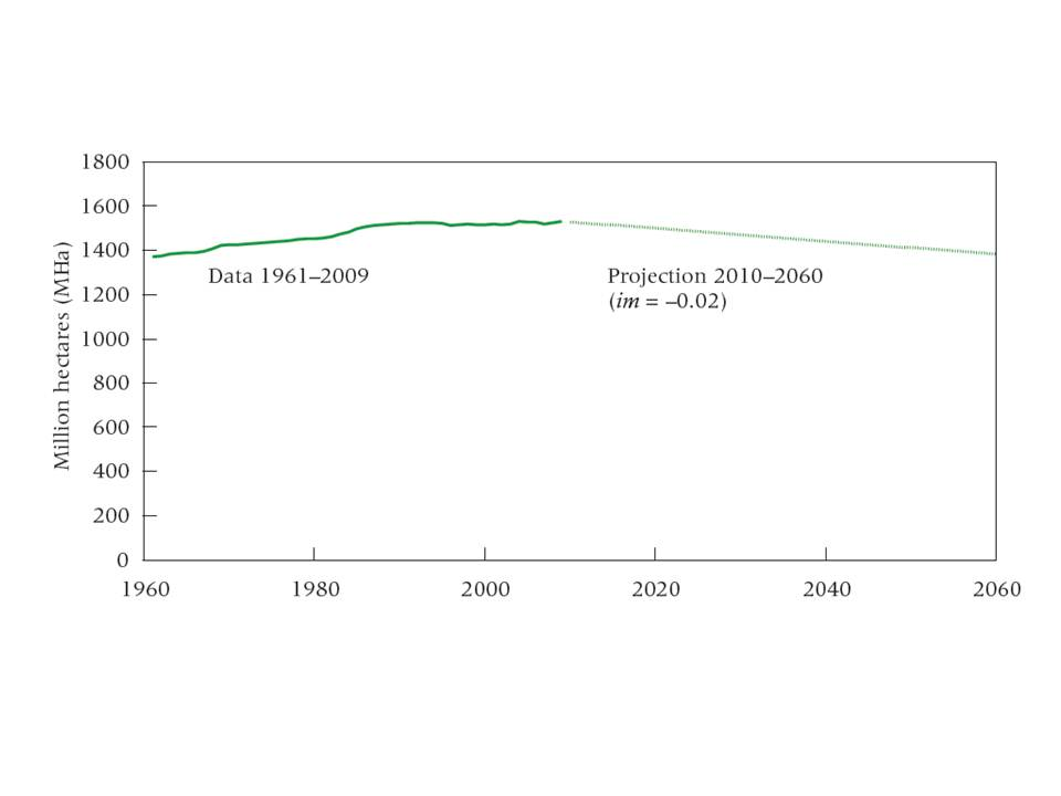 FIGURE 4:  Peaking farmland: Extent of global arable land and permanent crops 1961–2009 and our projection for 2010–2060. SOURCE: For 1961–2009: FAO (2012).