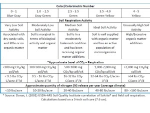 Table 2: Basic soil biological quality. Source: USDA.