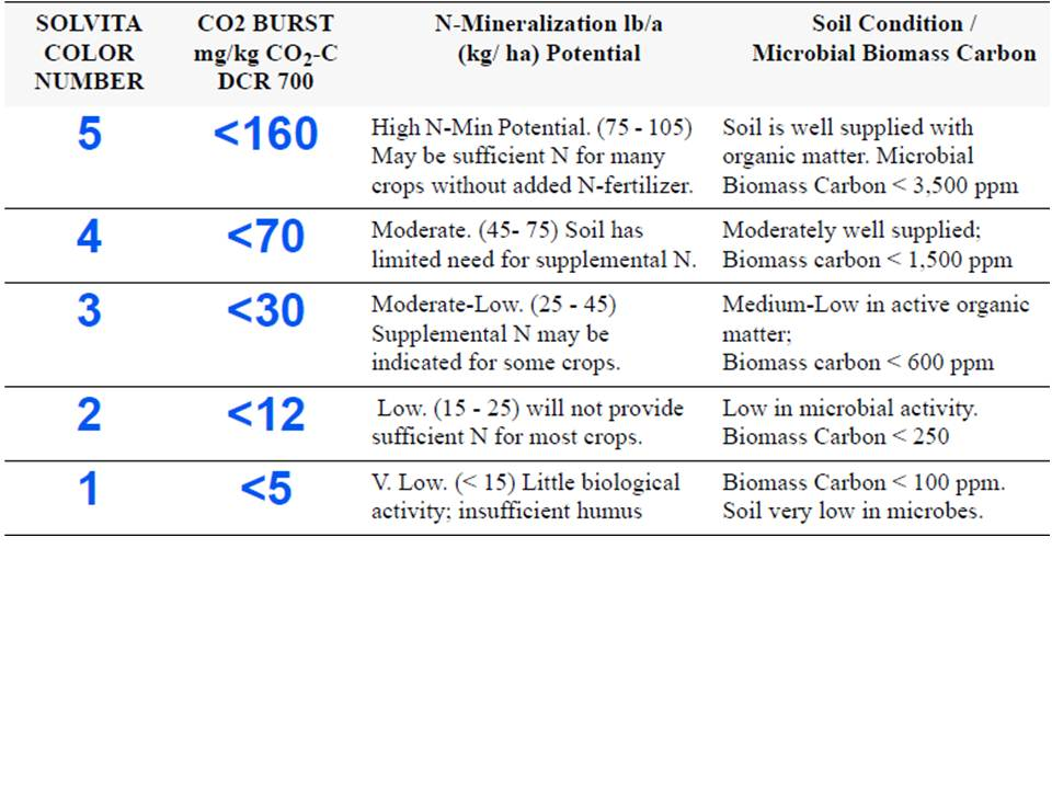 Table 1: Biomass CO2 burst and nitrogen mineralisation. Source USDA and Wood End Laboratories.