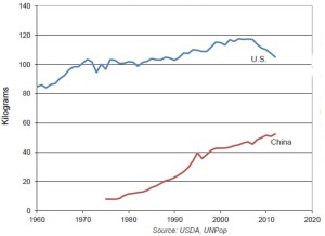 Figure 2: Per person meat consumption in China and the US since 1960. Source: Earth Policy Institute.