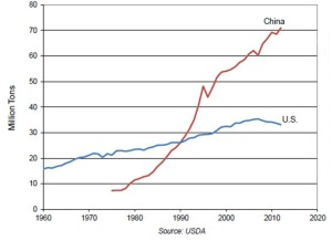 Figure 1: Total meat consumption in China and the US 1960 to 2012. Source: Earth Policy Institute.