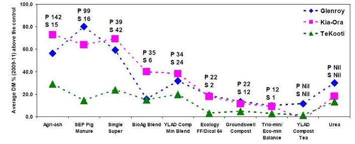 """Figure 1. Average increase in herbage yield as a percentage of yield in the unfertilised controls (spring periods 2009, 2010, 2011) by each of the fertiliser product at each of the trial sites, """"Glenroy"""" (black line). """"Kia-Ora"""" (pink line) and """"Te Kooti"""" (green line). Total P and S amounts applied over the three years (kg/ha) is shown above each fertiliser products data set. Source: NSW DPI."""