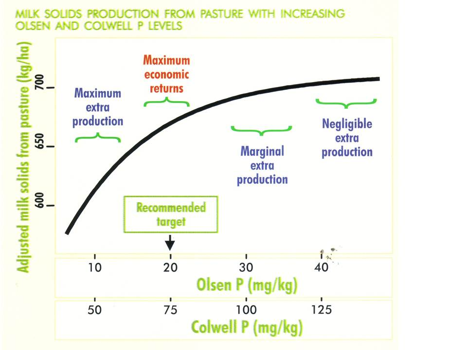 Figure 2: Livestock trials demonstrate that in all soils an optimum level of plant available phosphorus exists for pasture production and going beyond this raises the risk of P water pollution. Source: Victoria DPI Phosphorus for Dairy Farms