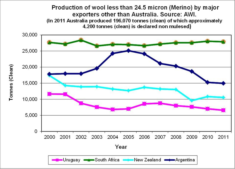 Figure 2: Production of wool less than 24.5 micron (Merino) from major exporting nations which do not mules sheep between 2000 – 2011.  Australia's total production of declared non mulesed Merino fleece wool is approximately 4,200 tonnes. Source of production data: AWI