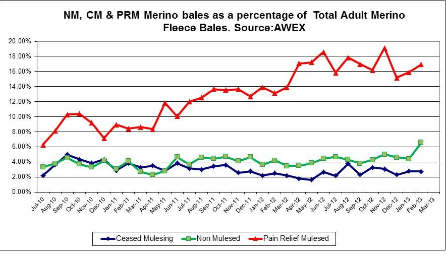Figure 1: Non mulesed (NM), ceased mulesing (CM) and pain relief with mulesing (PRM) adult Merino fleece bales offered for sale as a percentage of total adult Merino fleece bales offered from July 2010 to March 2013. Source: AWEX.