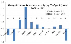 Figure 1. Effect of 'alternative' to fertilisers' treatments on the changes in the Fluorscein Diacetate Assay (FDA) activity (mg/g/min) between 2009 and 2012. (Treatments with the same letter(s) are not significantly different at P = 0.05.)