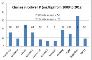 Figure 2. Effect of 'alternatives' to fertilisers' treatments on the changes in Colwell P soil concentrations (mg/kg) from 2009 to 2012. (Treatments with the same letter(s) are not significantly different at P = 0.05.)