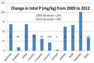Figure 3. Effect of 'alternative' to fertilisers' treatments on the changes in the total soil phosphorus concentrations (mg/kg) between 2009 and 2012. (Treatments with the same letter(s) are not significantly different at P = 0.05.)