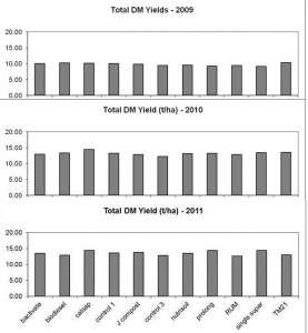 Figure 4: Effect of 'alternative' to fertilisers' treatments on the total pasture dry matter yields (t/ha) for the 2009, 2010 and 2011 seasons. (Treatments with the same letter(s) are not significantly different at P = 0.05.)
