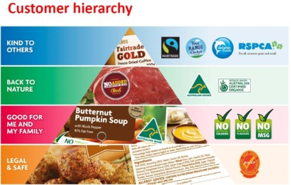 For the large supermarket chains food standards are largely concerned with safety, as well as other 'credence claims' relating to 'organic ' 'free range' or 'fair trade'. This is how Coles depicted its standards in 2012.