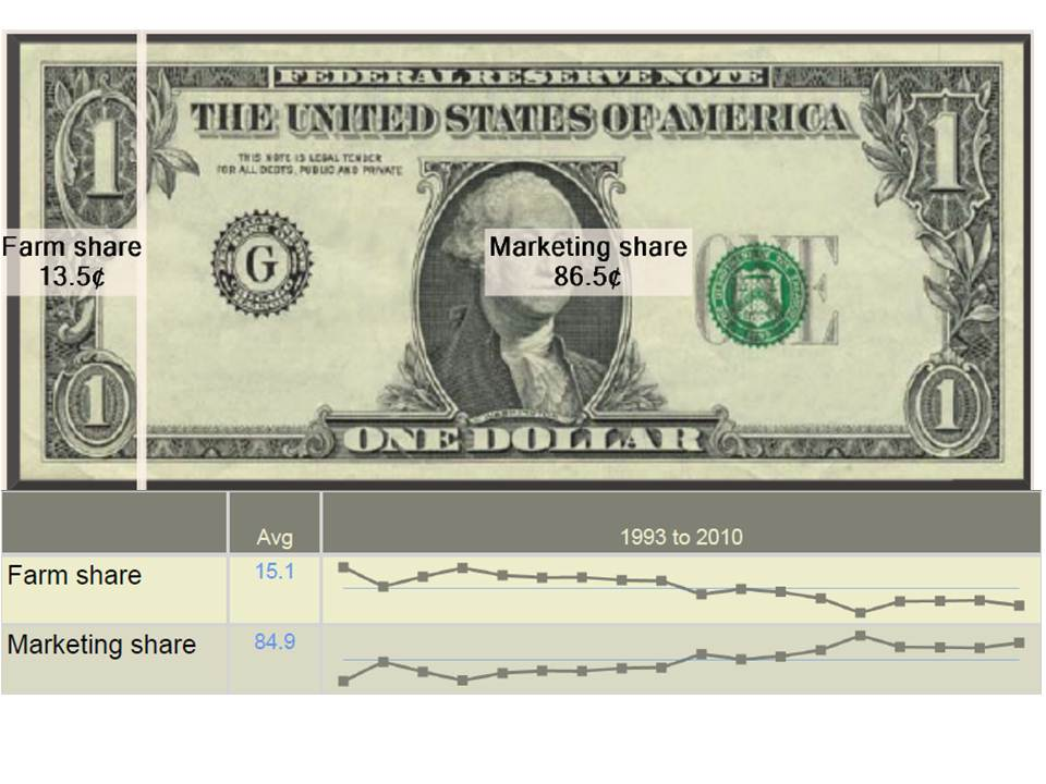 Figure 1: USDA analysis demonstrates how farmers' share of the consumer's dollar is progressively being eroded by the post farm gate sector. Source: USDA Economic Research Service 2012.