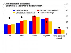 Figure 3: Stocks-to-use ratios for major world grains. Source: IMF 2012