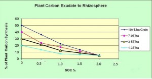 Figure 1: Proposed relationship between soil organic carbon percent and liquid carbon exudates. Source Ken Sharpe