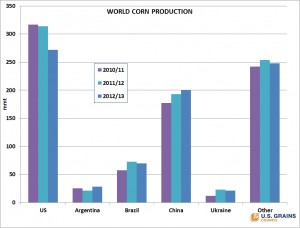 Figure 2: Corn production in major exporting countries. Source: USGC