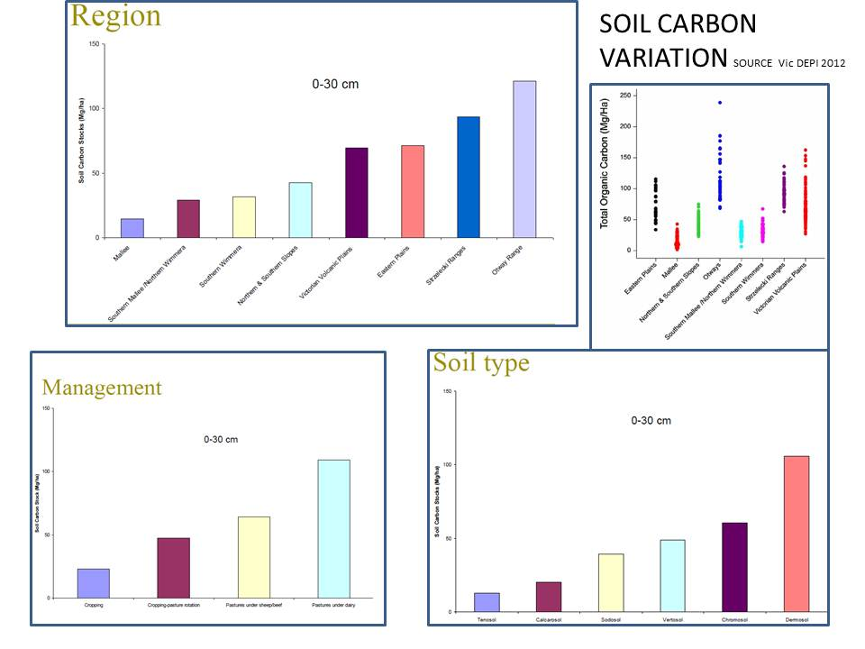 The variation is soil health characteristics like percentage total carbon is enormous across and between farming districts, enterprise types and management methods as demonstrated by this data in Victoria. Schwartz gives little recognition to this variation, the reasons for it, and subsequently implications for farming methods.