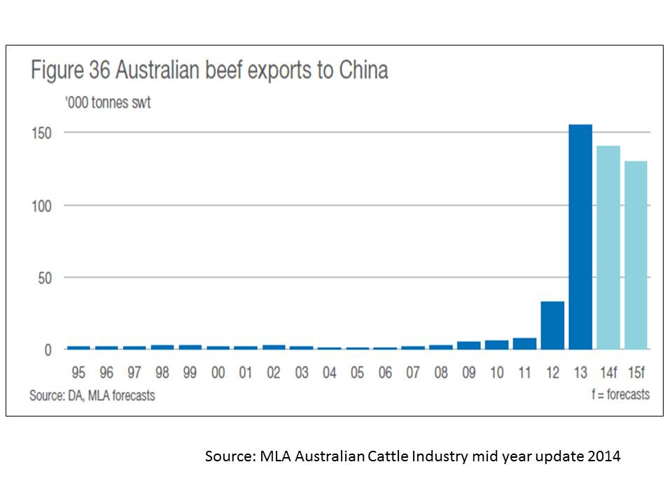 Beef exports to China 1990 to 2015 MLA