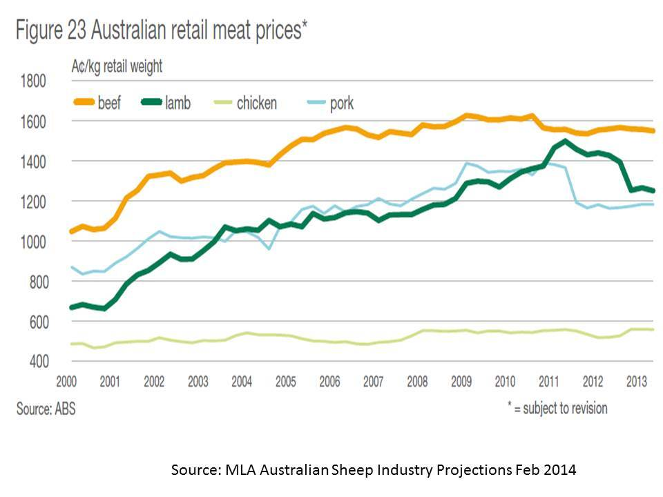 Beef prices retail 2000 - 2013 MLA