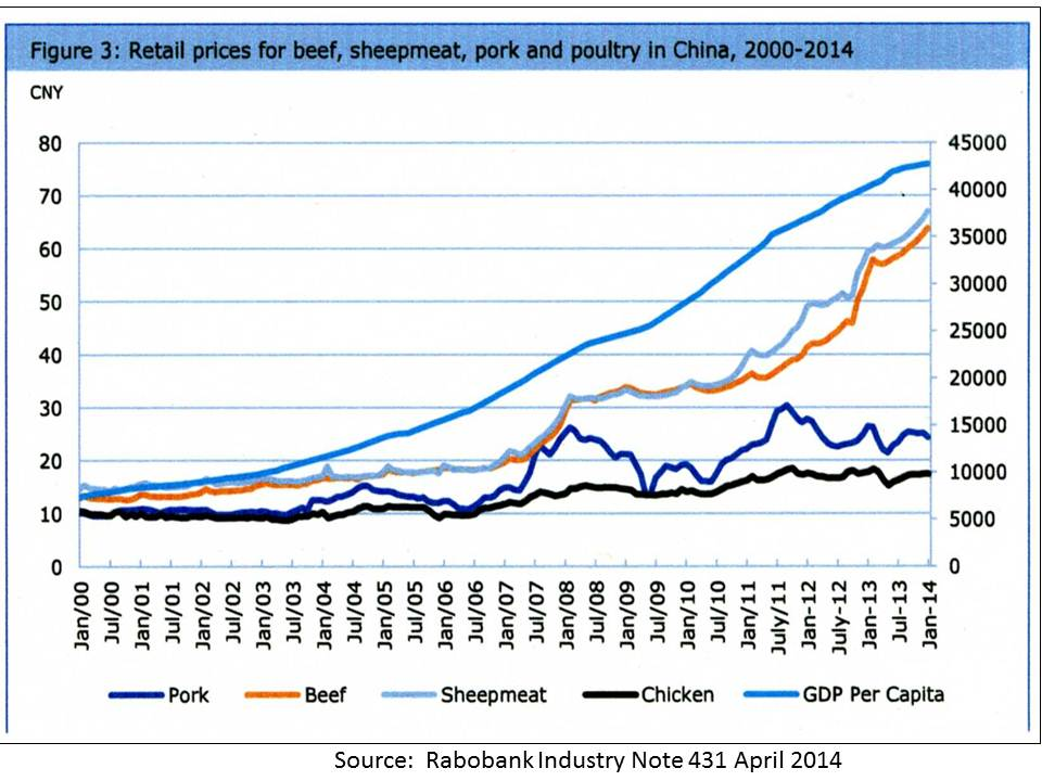 Beef prices versus other meats China 1990 to 2013 Rabobank