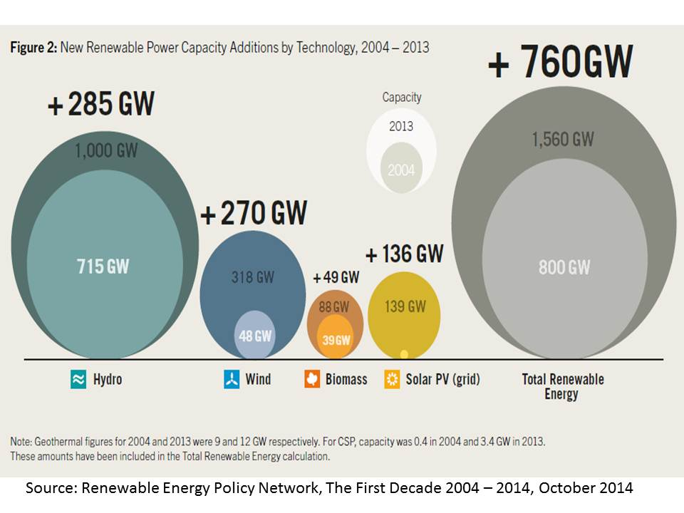 Renewable energy WORLD  power capacity change 2004 v 2013 REN 21