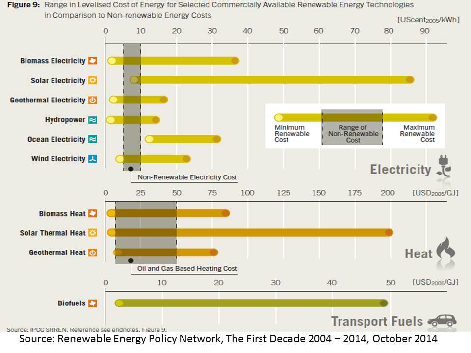 Renewable energy costs versus non renewables 2013 REN 21