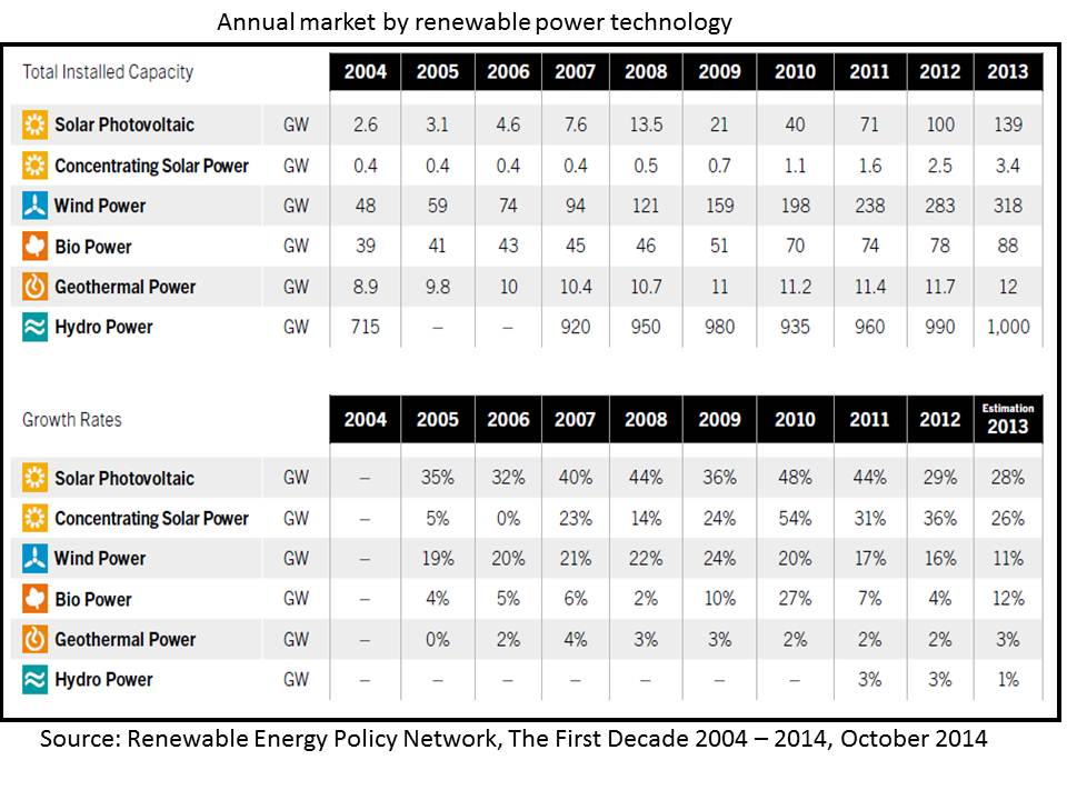 Renewable energy world sources by installed capacity and growth rates October 2014 REN 21
