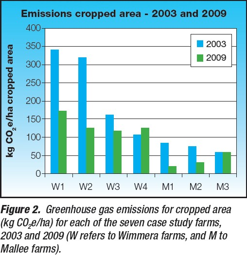 Carbon emissions BCG farms figure 2 911