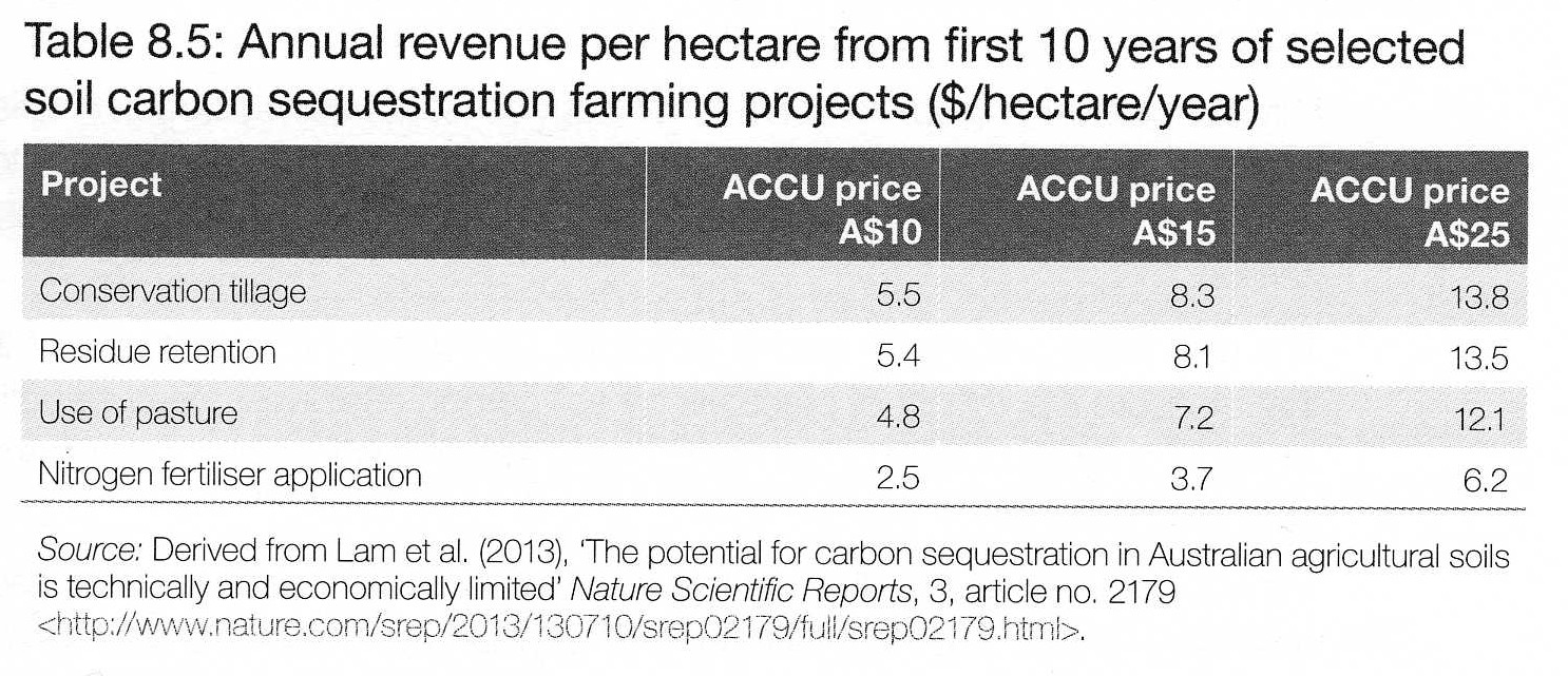 Carbon farming table 5 Kondinin review 2015