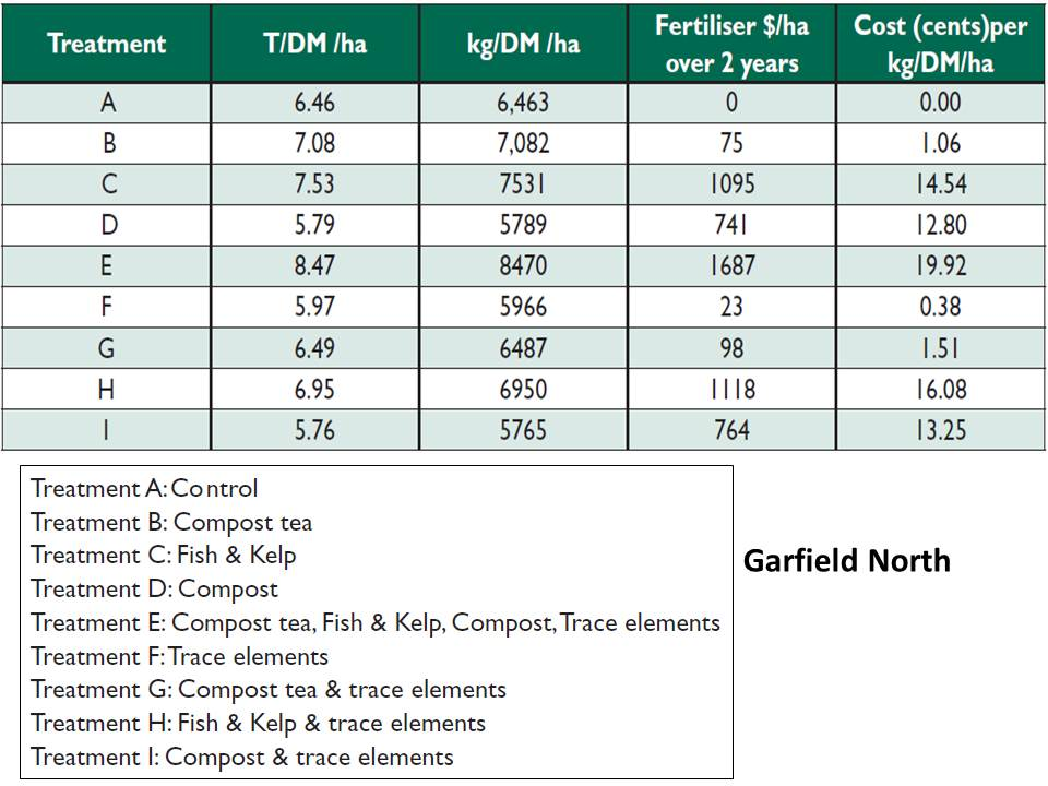 Westernport Garfield North pasture production trends 2007 to 2009
