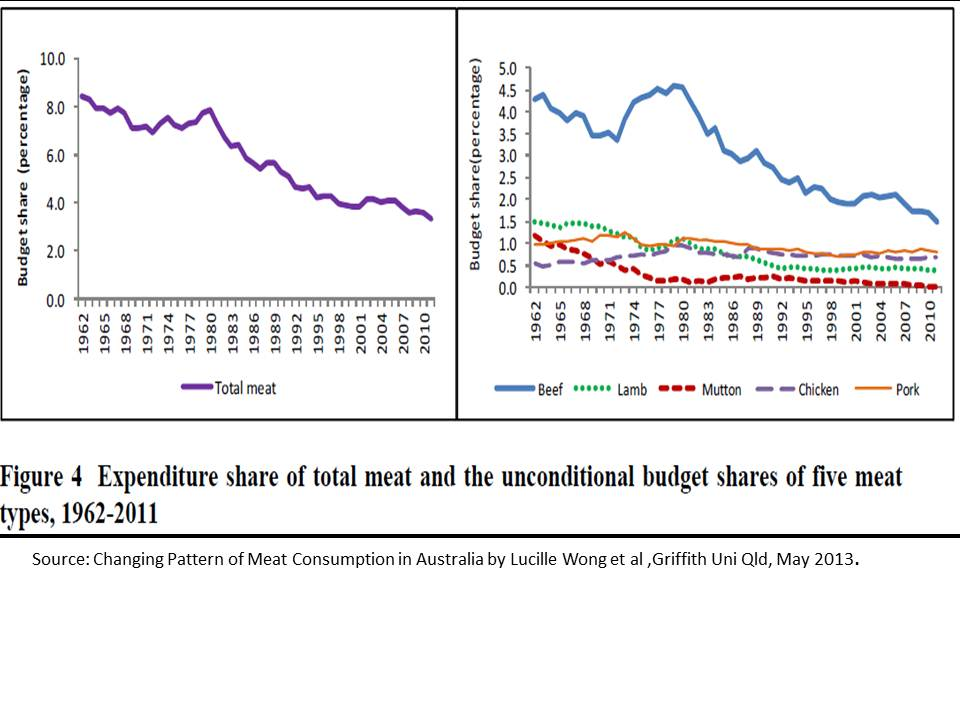 Meat consumption expenditure share trends in Australia 1962 to 2011