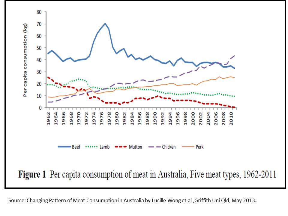 Meat consumption per person trends in Australia 1962 to 2011