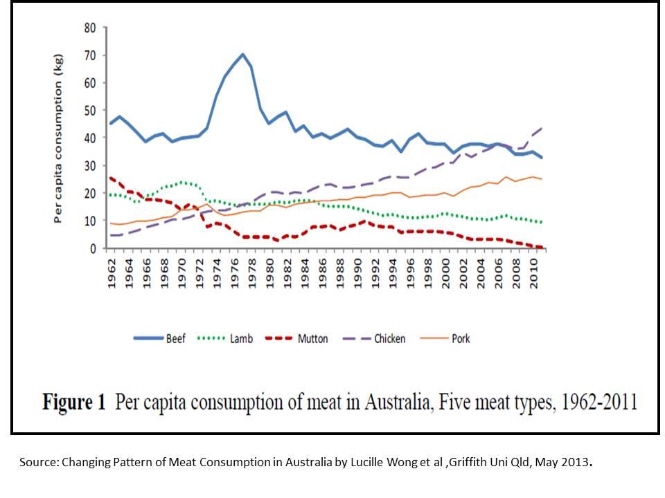 Meat consumption per person trends in Australia 1962 to 2011