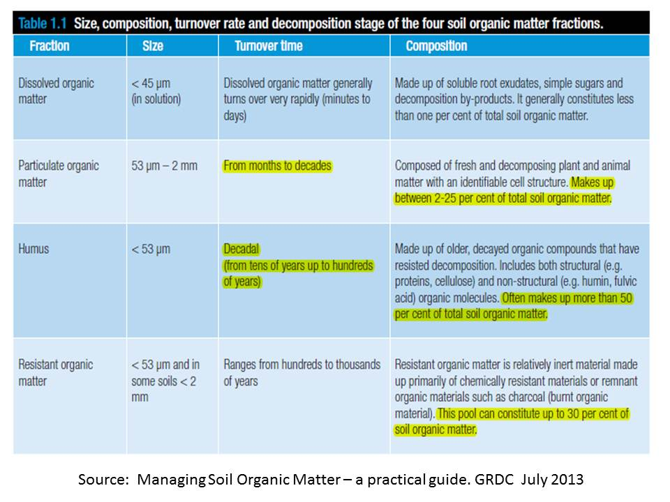Soil carbon components GRDC 713