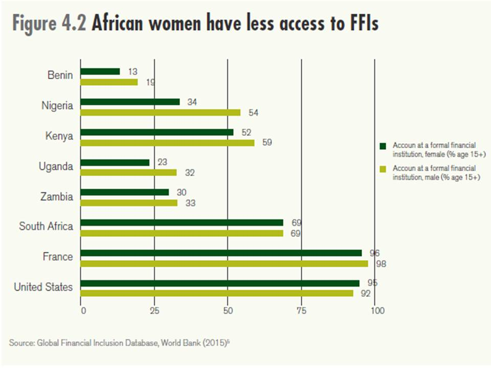 African women access to finance 915 source African Green Revolution Forum youth report 915