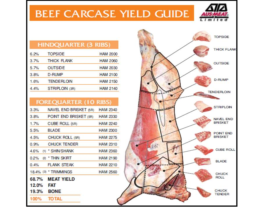 Beef carcase cuts and yield diagram Source AusMeat