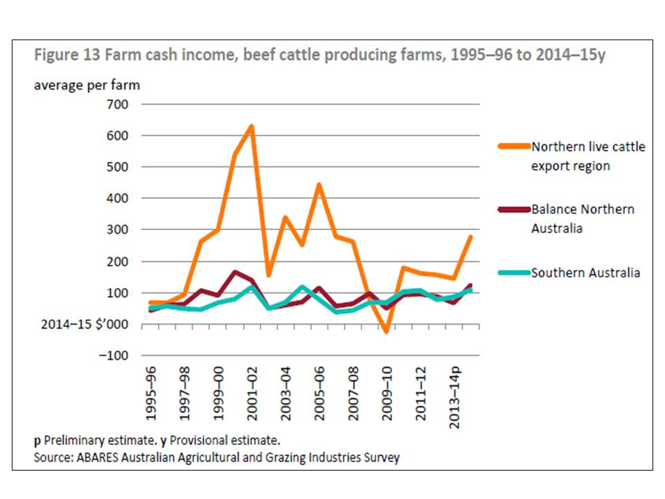 Beef cattle incomes live export farms versus rest in Australia 1995 to 2015 ABARES beef review 815