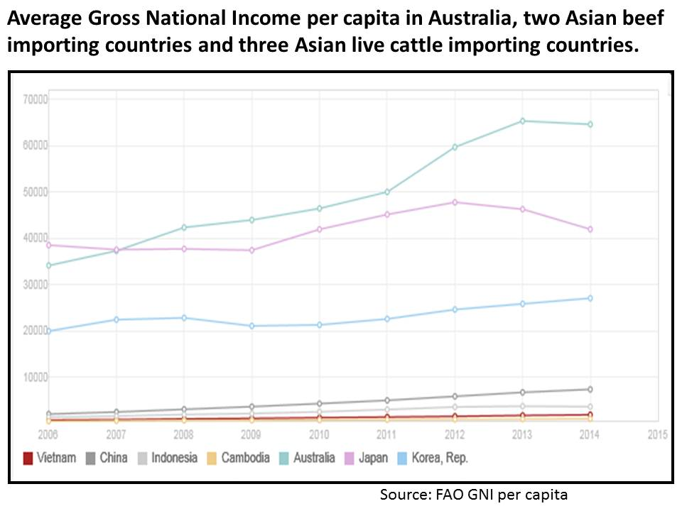 Gross National Income in Australia and live export countries 2002 to 2014