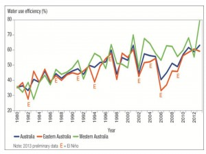 Crop water use efficiency Australia 1980 to 2012