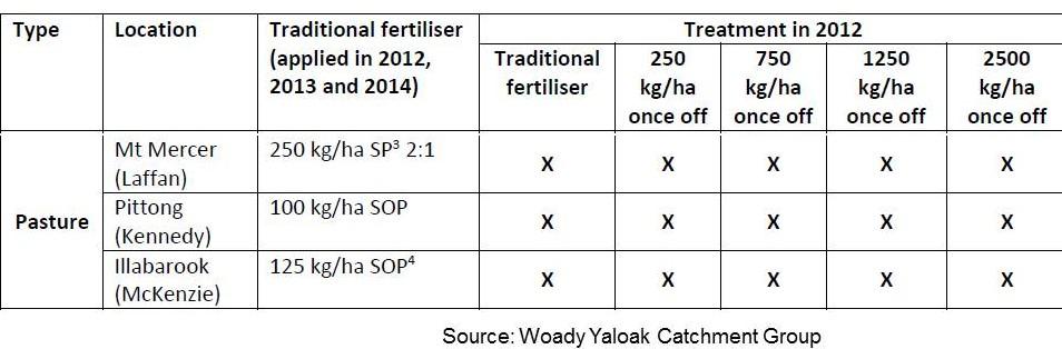 Woady Yaloak lime table 1