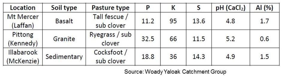 Woady Yaloak lime table 2