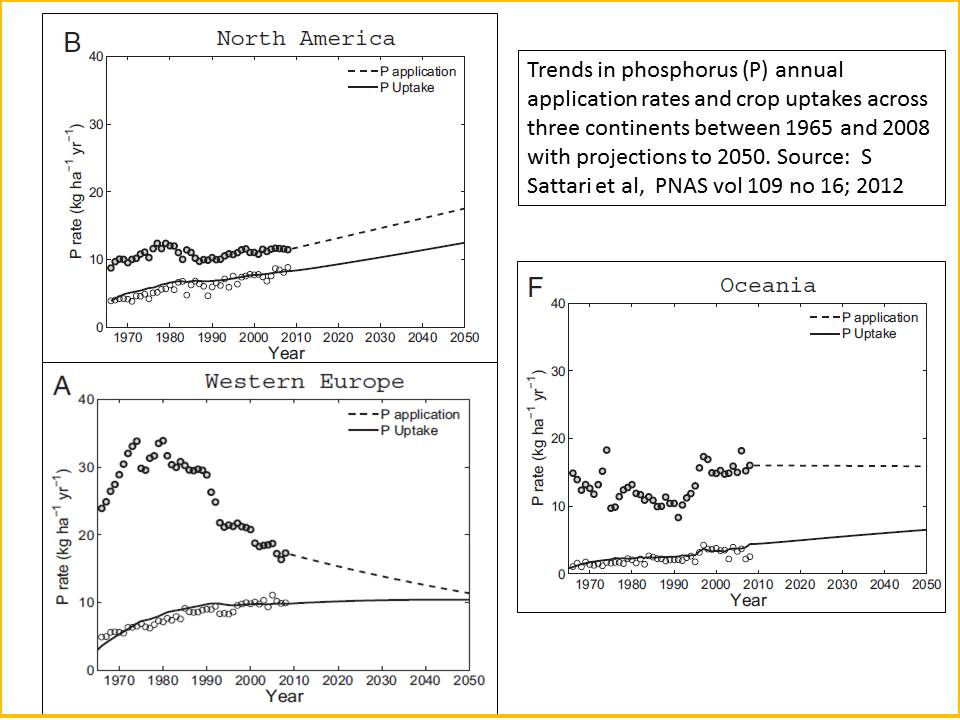 Phosphorus trends in 3 continents application and use rates 1965 to 2050