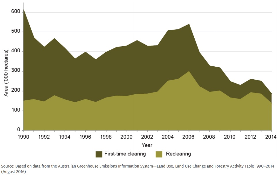 Land clearing australia 1990 to 2014