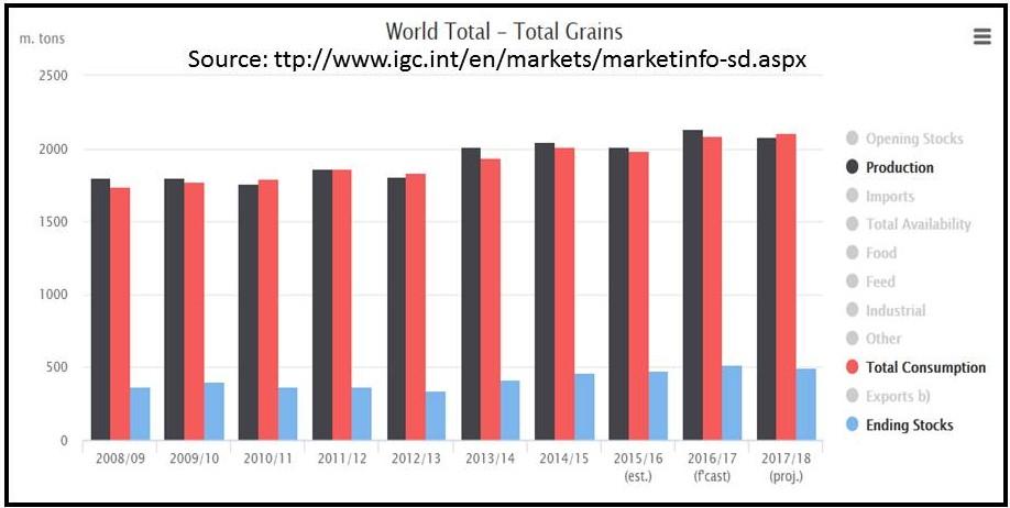 World livestock an asset not a threat to human food availability